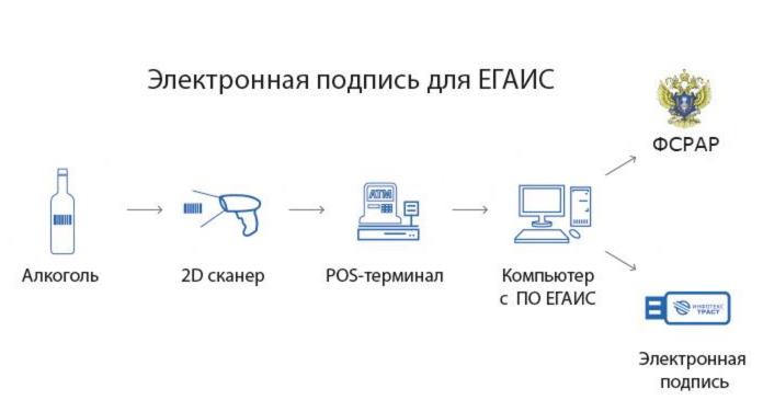 Схема работы ЕГАИС Розница